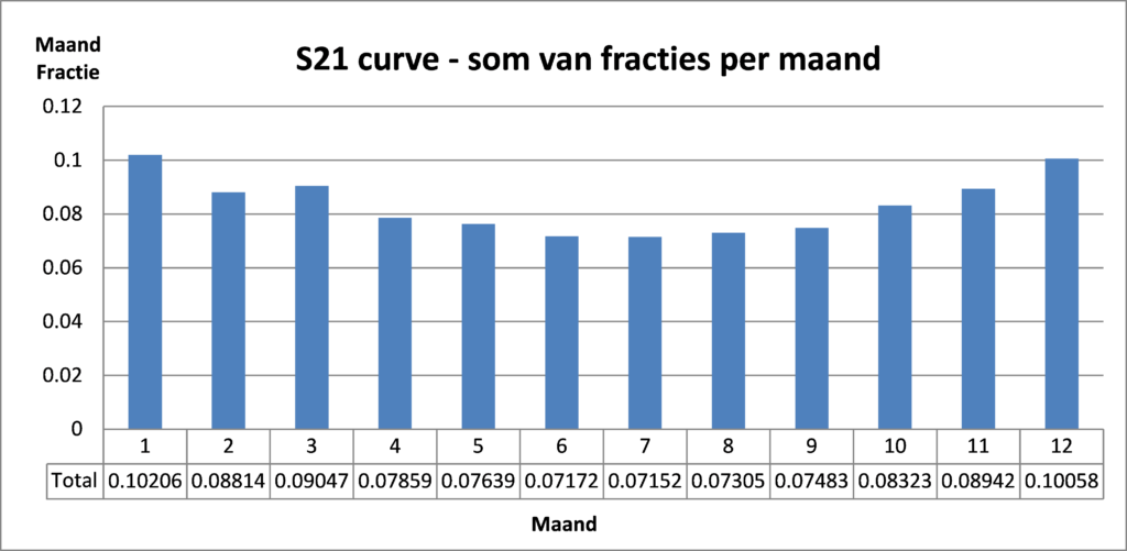 S21-curve
